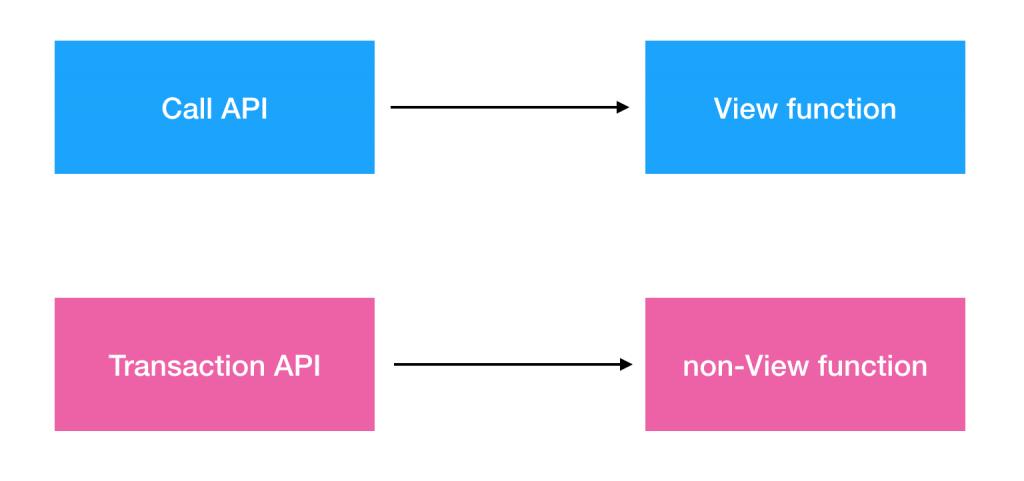 call vs transaction API in Ethereum